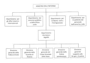 organigramma mininterno etp0001